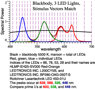 Spectral comparison, bb, leds 86, 78, 53, 28