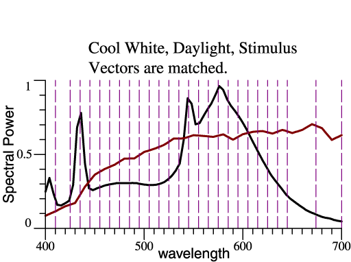 Cool White & Daylight, same stimulus vectors