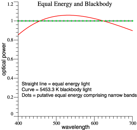 equal energy                 and blackbody compared