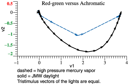 mercury light compared to daylight, v1-v2 plane