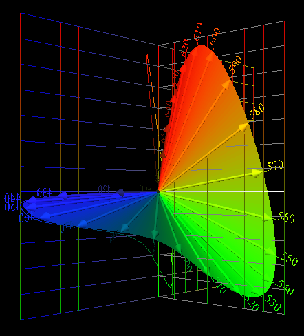 Spectrum Locus                     in Orthonormal Space